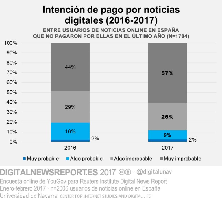 Universidad de Navarra. Gráfico del Digital News Report 2017.
